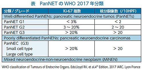表 PanNETのWHO 2017年分類